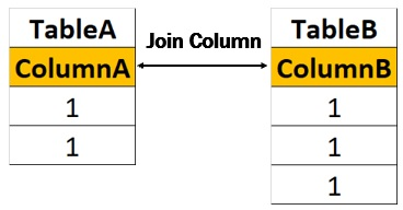 sql inner join cross join return same count how