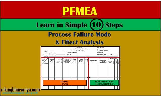 PFMEA | What is PFMEA (Process Failure Mode and Effects Analysis)?