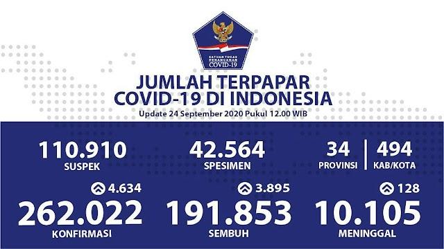 Jumlah Kasus Covid19 di Indonesia per 24 September 2020