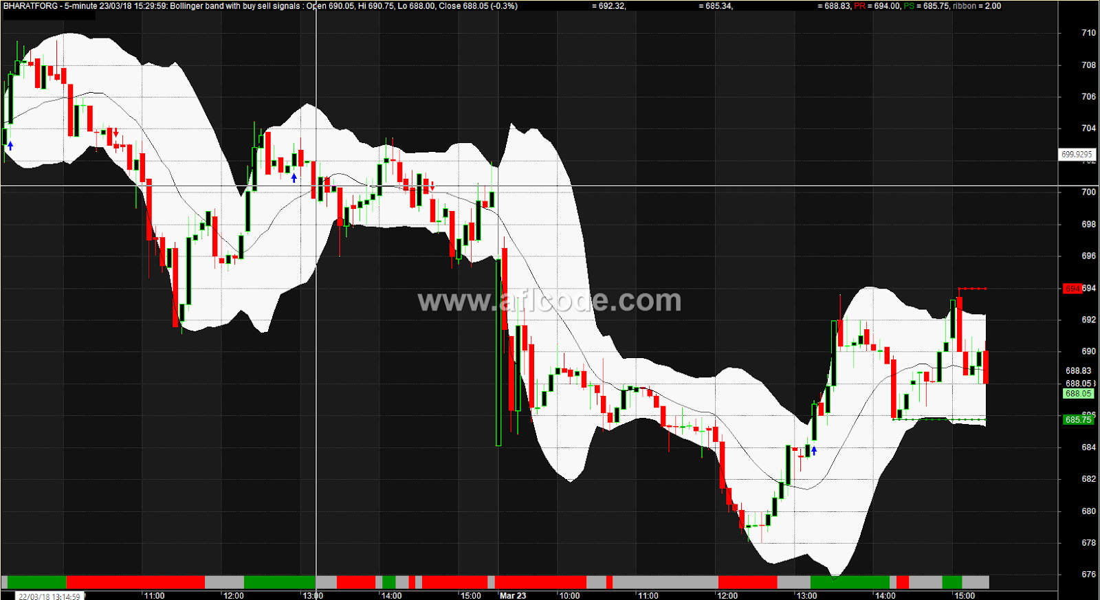 Bollinger bands afl