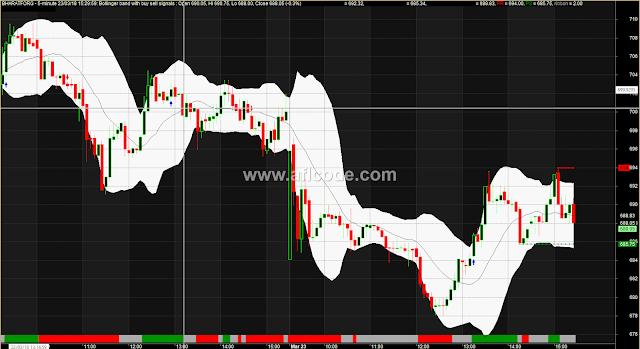 Perfect Bollinger Bands Trading Signals