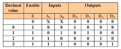 Kelas Informatika - Tabel Kebenaran Decoder 2 to 4 dengan Enable