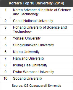 Korea's University Ranking