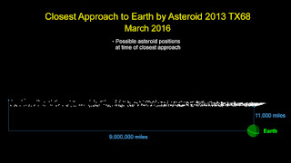 Asteroid auf Kurs Richtung Erde unterwegs - die Flugbahn ist nicht genau vorhersagbar (NASA)