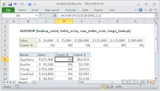 صيغ الدالة HLOOKUP واستخدامها في برنامج Microsoft Excel