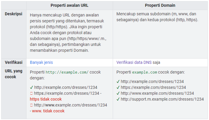 submit domain baru dari google