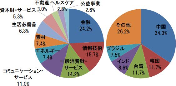 MSCI エマージング・マーケット・インデックス 業種別構成比(金融、情報技術、一般消費財・サービスほか)と国・地域別構成比(中国、韓国、台湾ほか)