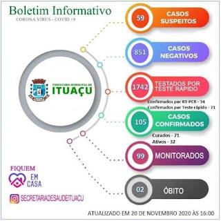 Ituaçu tem 105 casos confirmados da Covid-19; 71 já estão recuperados