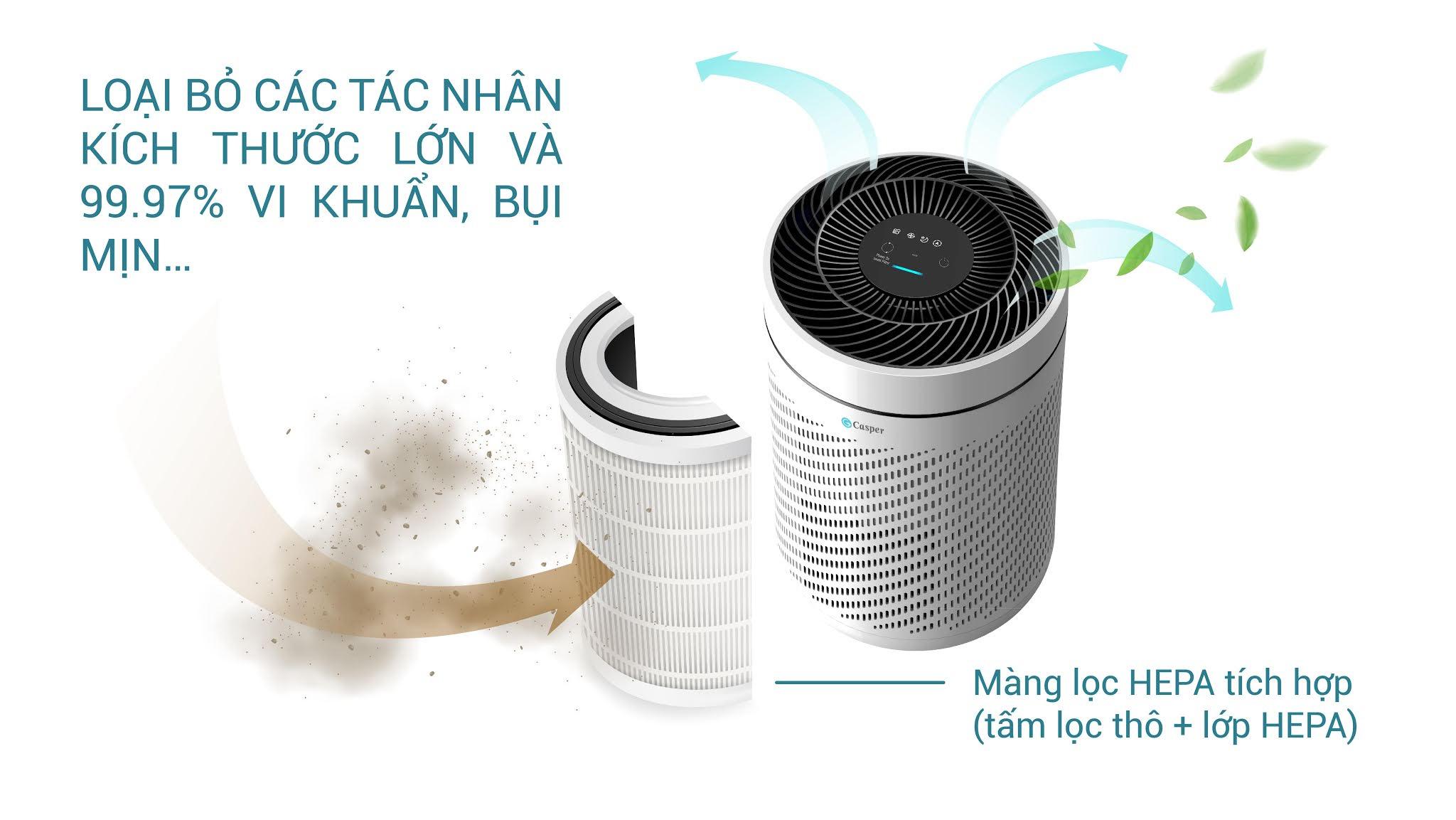 Khả năng lọc sạch không khí trong phòng: