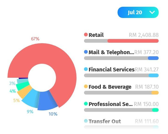 BigPay App Expenses Track