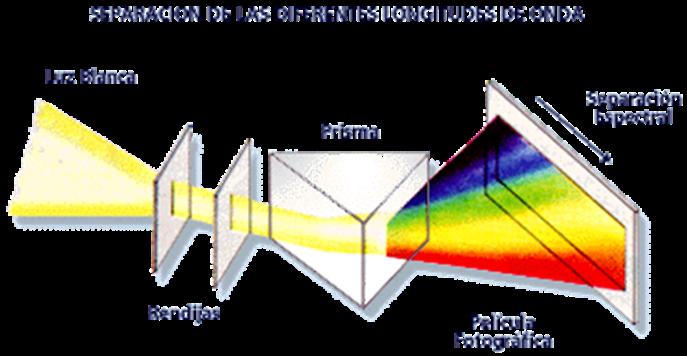 Demostracion De Principios De Fisica Elemental Espectro De Luz
