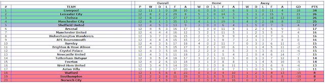 Klasemen Liga Inggris Pekan Ke 12
