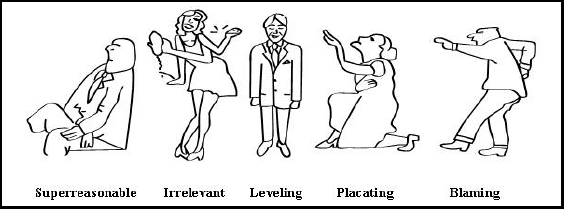 placating blaming leveling Negative communication and a leveling communication style to overcome these (the four survival stances) these four styles can be placating, computing, blaming or distracting people have learned to use them as shields to avoid being hurt the satir tool 4.