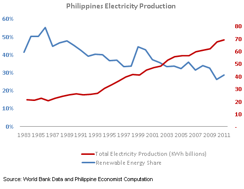 Philippines Share of Renewable Energy
