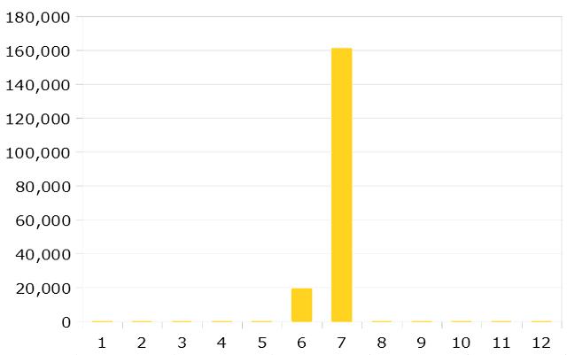 2019年10月までのIPOの運用成績