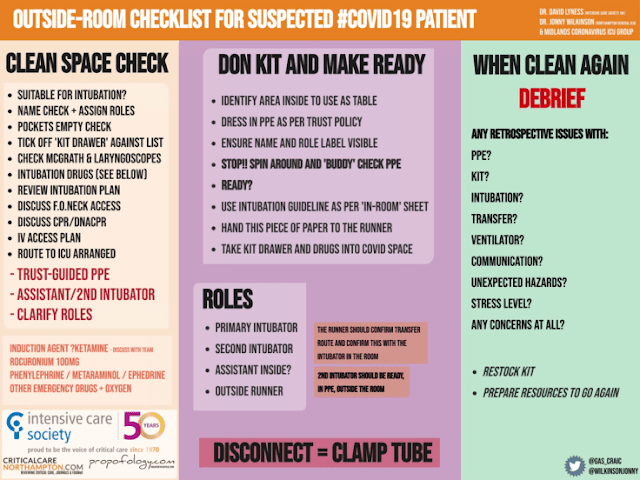 Outside room checklist for suspected for covid 19 patient Infographic