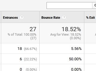 bounce rate zapustna stopnja internet marketing blog