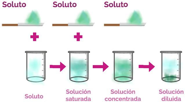 solución saturada de sal