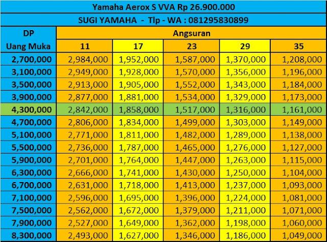 Price List Kredit Motor Yamaha Aerox S 155vva
