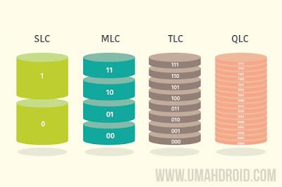 SSD SLC vs MLC vs TLC vs QLC