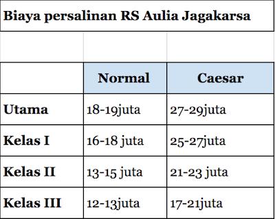 Biaya lahiran di RS Aulia Jagakarsa