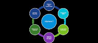 vSphere 7 - vCenter 7 - Kurulumu ve Ayarlamalar