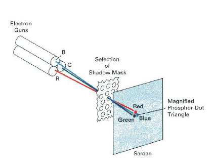 Electrostatic deflection of the electron beam in a CRT