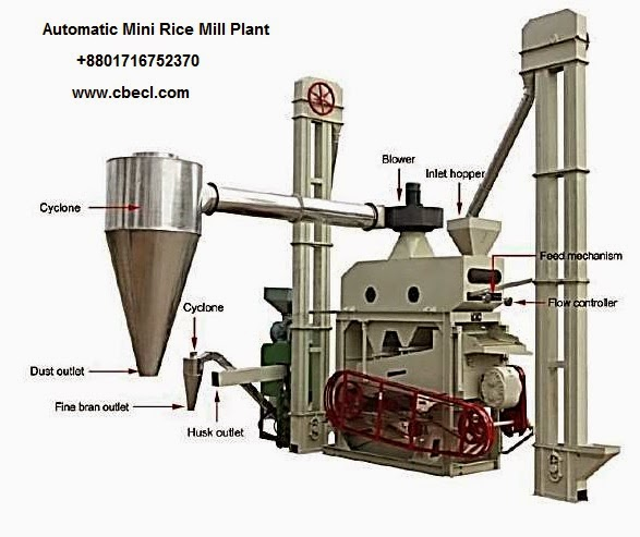 rice mill business plan in india