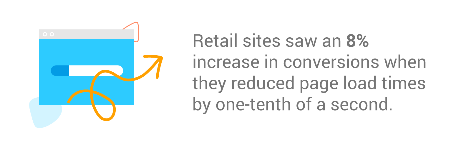 A 2019 study found that retail sites saw 8% more conversions when they reduced their mobile site load times by one-tenth of a second. And travel sites boosted conversions by just over 10%