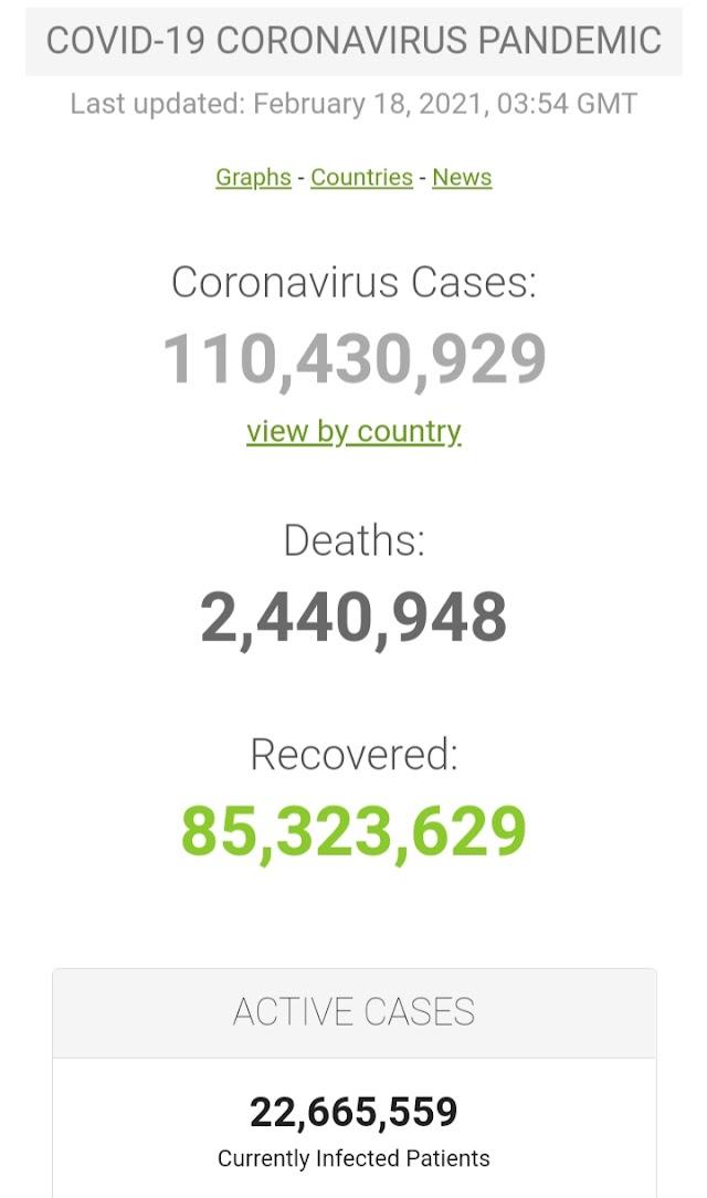Kasus Covid-19 di Seluruh Dunia per 18 Februari 2021 (03:54 GMT)