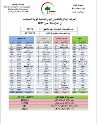 الموقف الوبائي والتلقيحي اليومي لجائحة كورونا في ألعراق ليوم السبت الموافق ٢٤ تموز ٢٠٢١