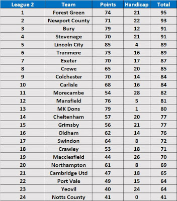 League 2 Season Handicap Table 2018/19