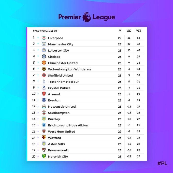 ترتيب الدوري الانجليزي بعد نهاية الجولة الـ23