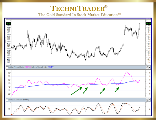 chart visual comparing the two indictors - technitrader