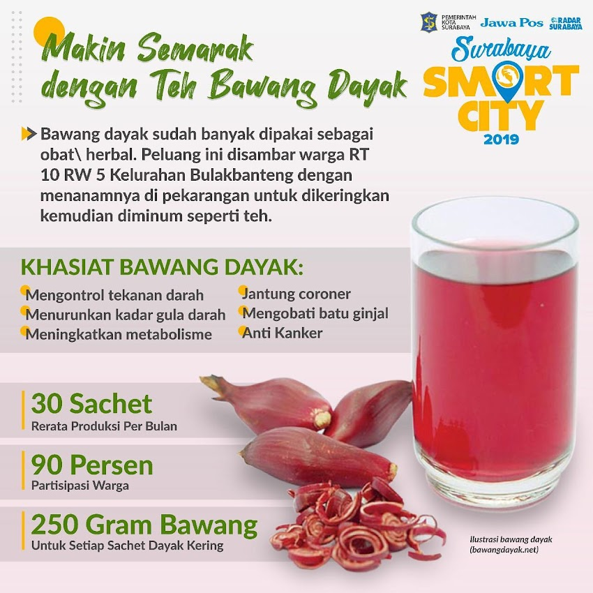 Tanaman Herbal Bulakbanteng Surabaya