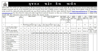 GPSC Dowry Prohibition Officer cum Protection Officer Old Question Papers and Syllabus 2019