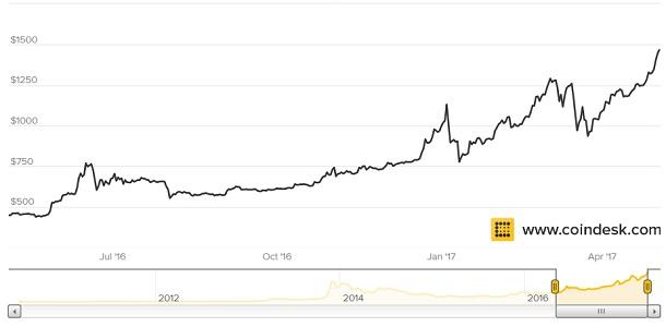 Cuantos Bitcoin quedan