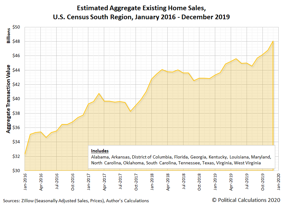 Estimated Aggregate Existing Home Sales, U.S. Census South Region, January 2016 - September 2019