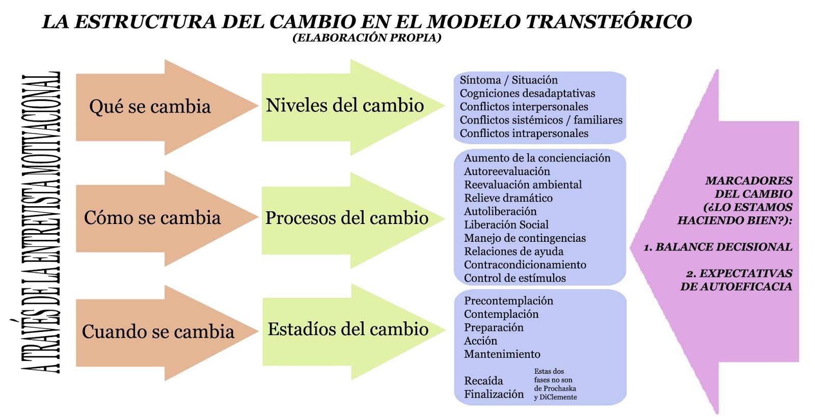 Modelo Transteórico A Bocajarro