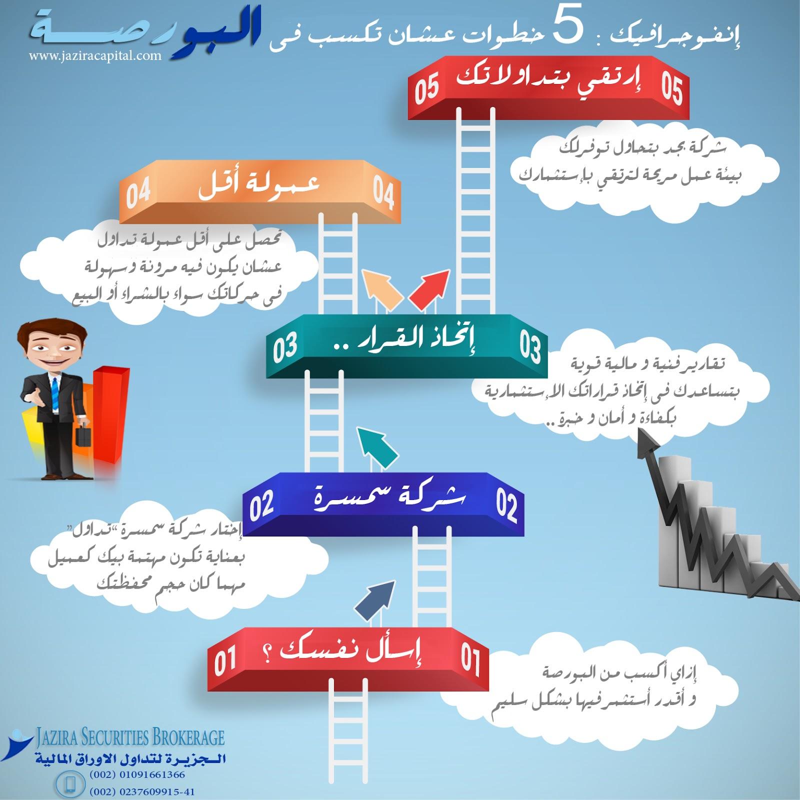 7fe2e2483e99f كيف تربح من البورصة المصرية ~ Jazira Securities Brokerage - الجزيرة لتداول  الاوراق المالية