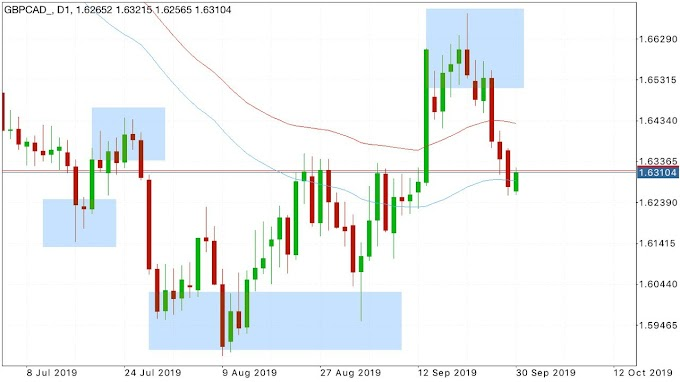 Intraday Trading Ideas GBPCAD