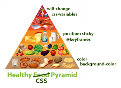 Slide: the healthy CSS pyrmamid, riffing on the healthy food pyramid