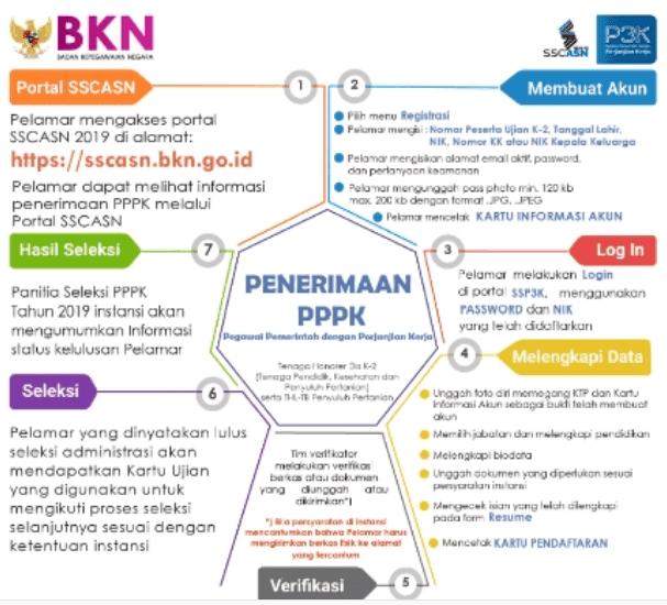 Cara Mendaftar PPPK/P3K 2019 Lengkap