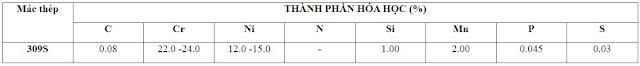 Thành phần hóa học của inox 309S