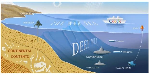 Site de buscas na Deep WEB