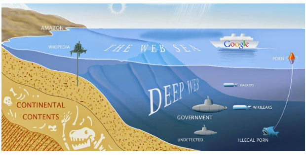 11 sites de buscas da DEEP WEB