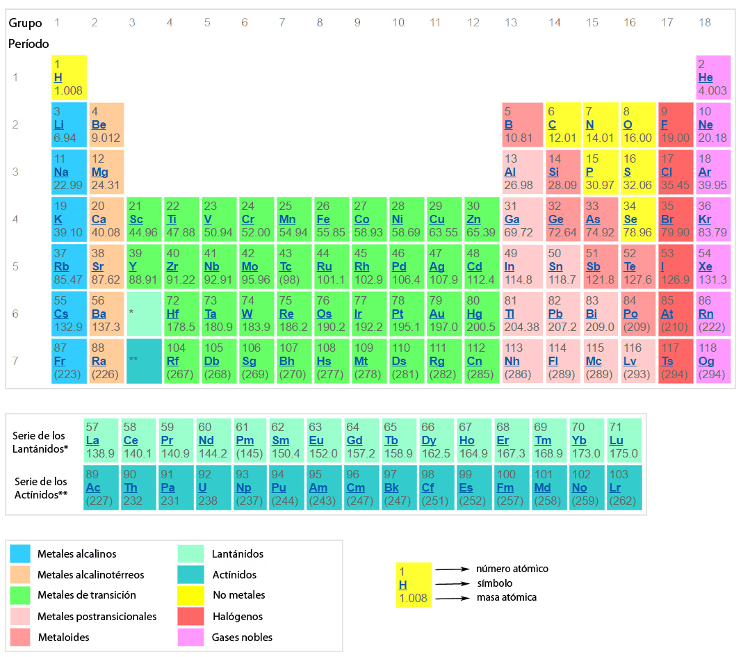 Fisioquimica 8 blog ciencias naturales octavo nssc metales alcalinos urtaz Choice Image