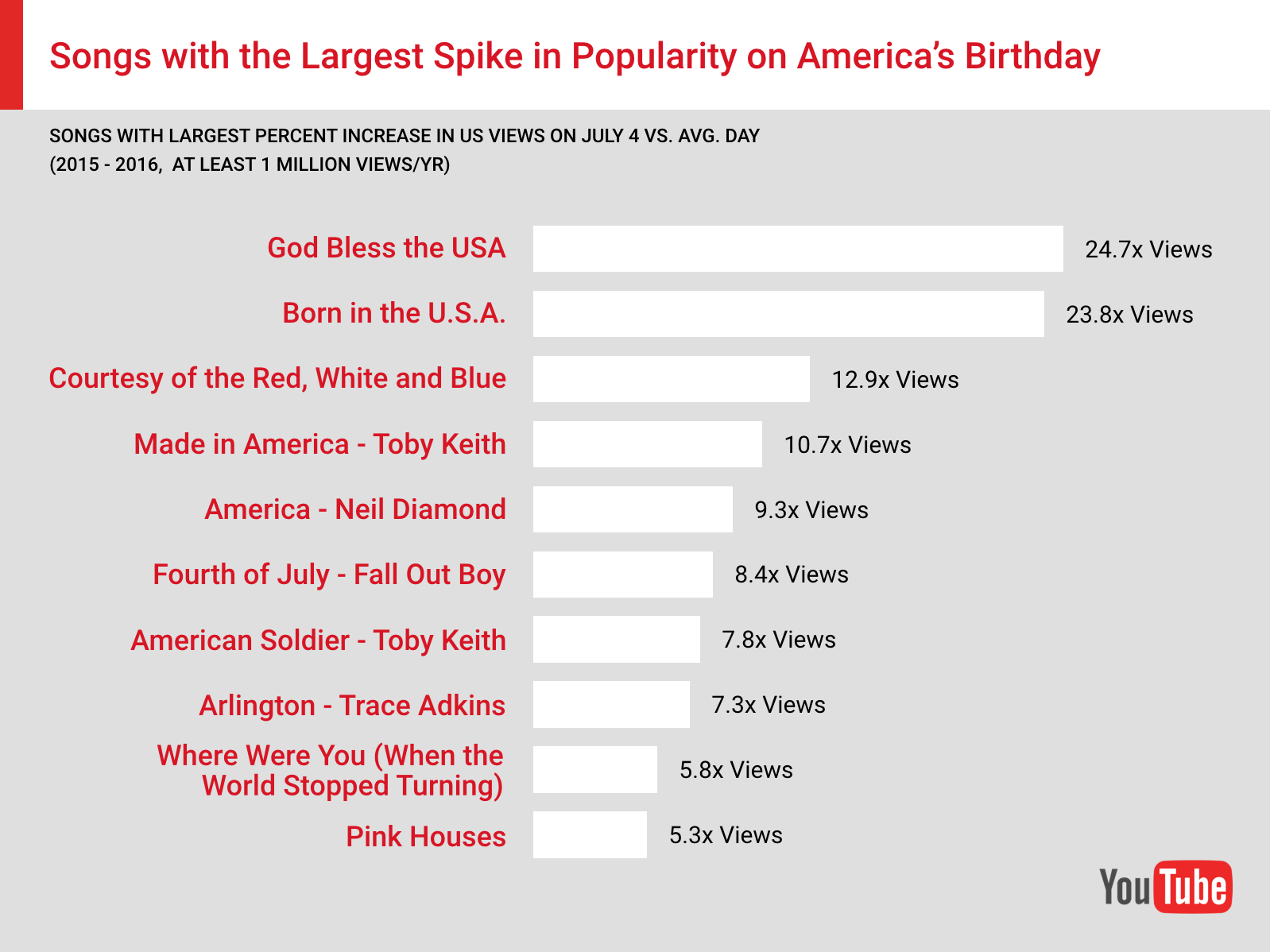 The Songs And Artists That Spike In Popularity On Americas Birthday My Icon Rakutencouk Shopping Short Circuit Nova Labs Kids Tshirt Nationally Remaining Top 10 Include By Neil Diamond Fall Out Boy Trace Adkins