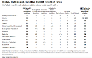 Hindus, Muslims and Jews Have Highest Retention Rates. Pew 2014 Religious Landscape Survey. (Pew Research Center)