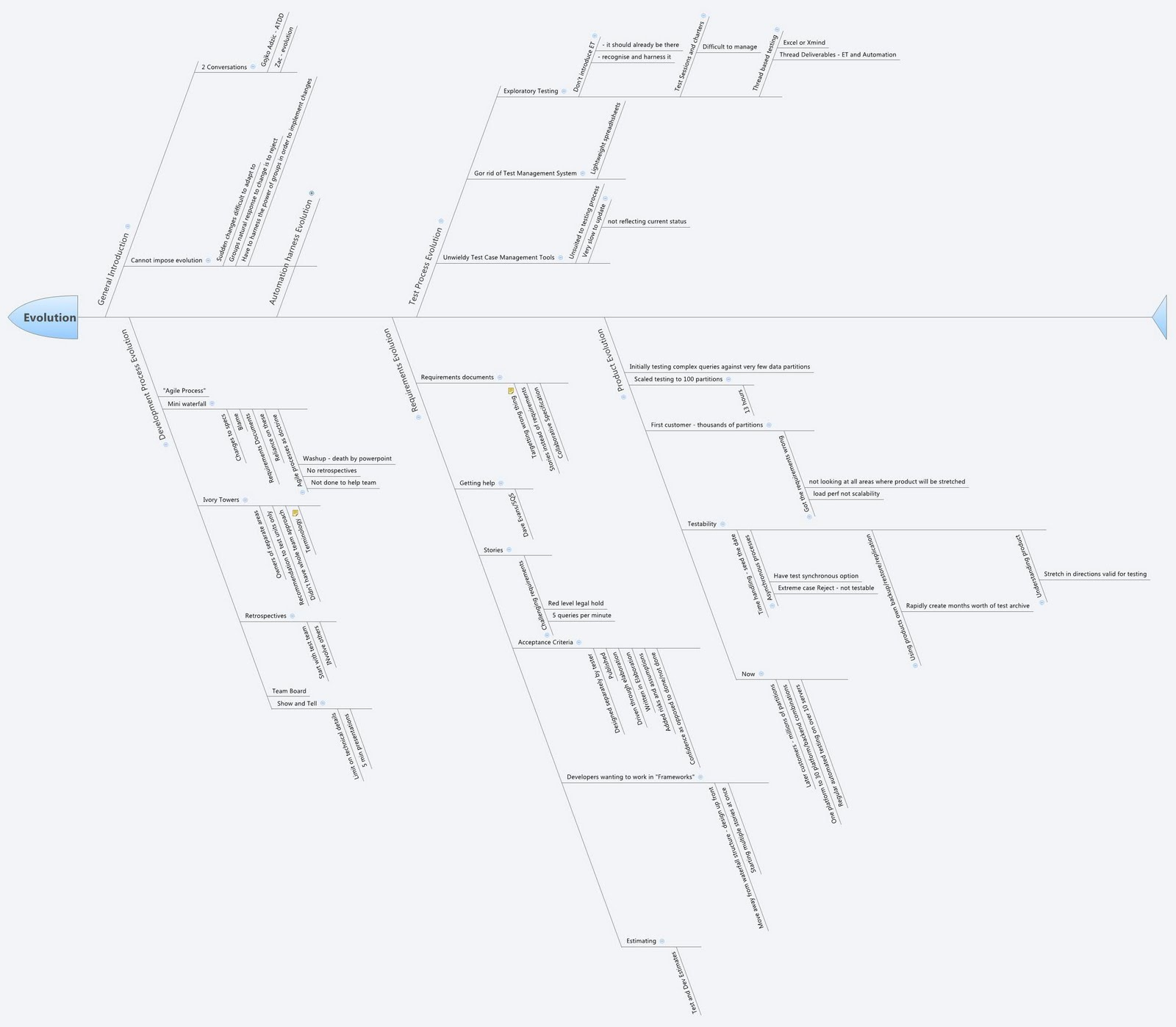 hight resolution of fishbone diagram to work out presentation flow